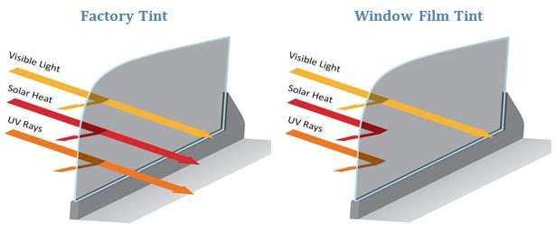 Performance of Factory Tint versus Window Film Cen Cal Tinting Is factory tint the same as aftermarket tint?